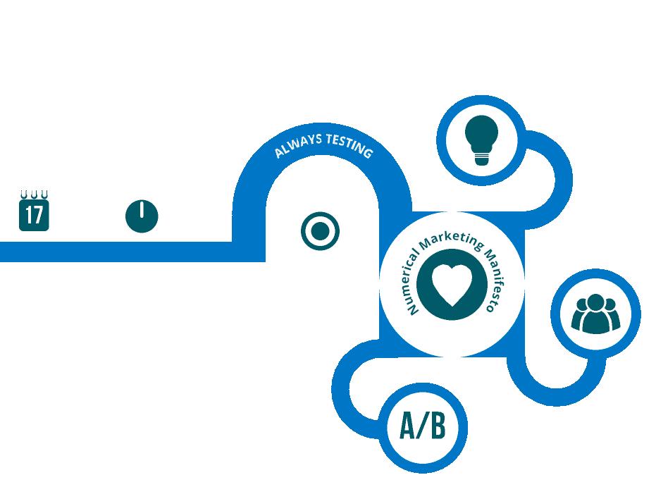 Numerical Marketing Manifiesto