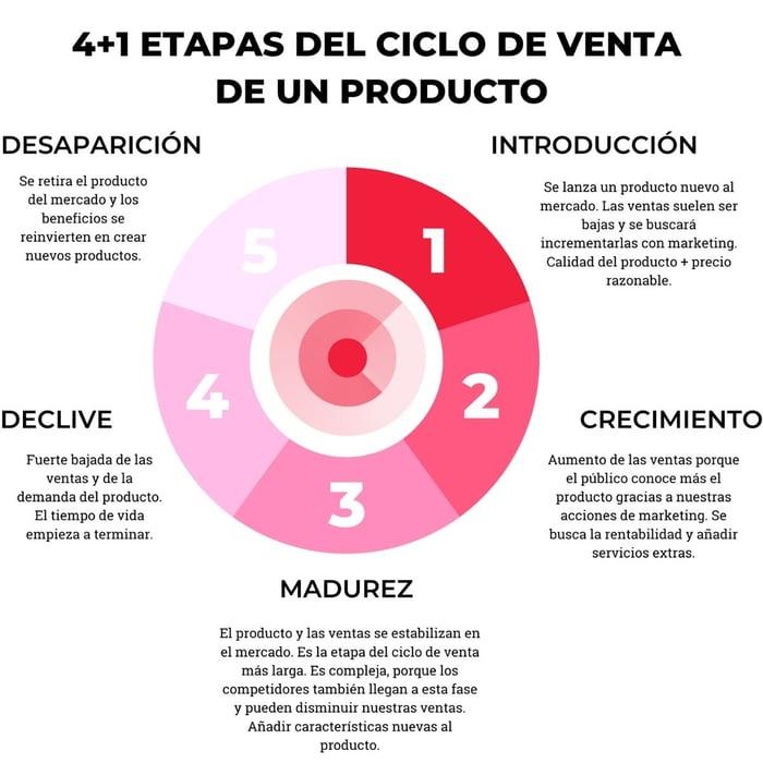 4+1 etapas del ciclo de vida del producto