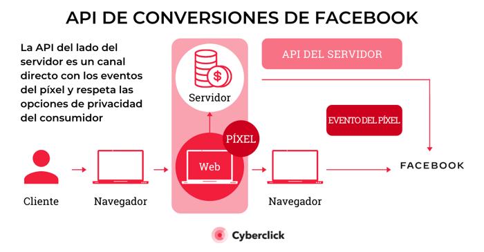 API de conversiones de Facebook todo lo que debes saber