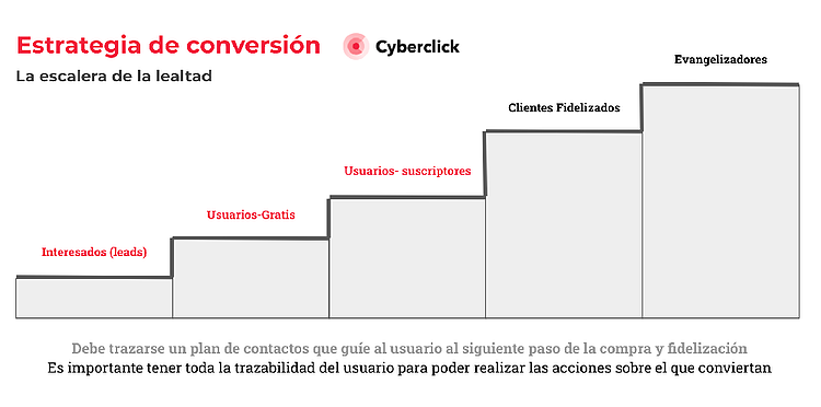 Escalera-de-la-lealtad-Cyberclick