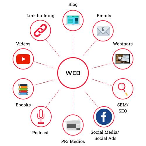 Inbound marketing: los 10 canales principales para atraer clientes