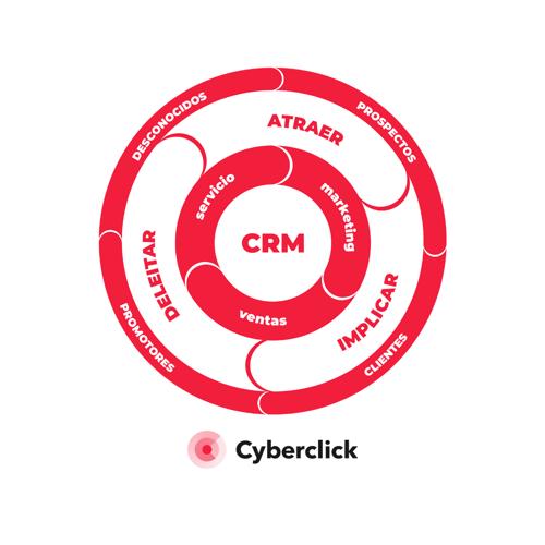 Flywheel - Como usar LinkedIn en tu plan de Inbound Marketing
