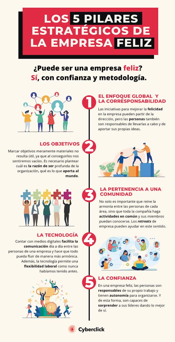 Infografia la empresa feliz