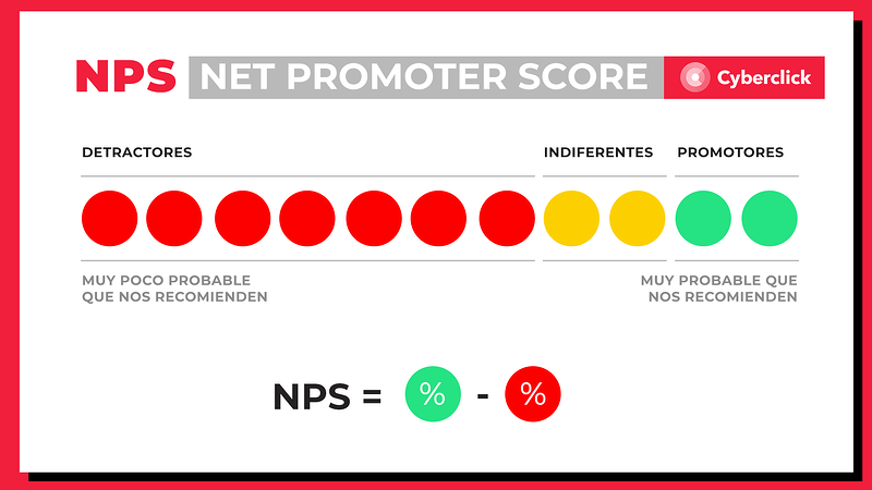 Que es el Net Promoter Score