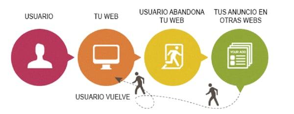 Remarketing-Como-generar-brand-awareness-con-Inbound-Marketing