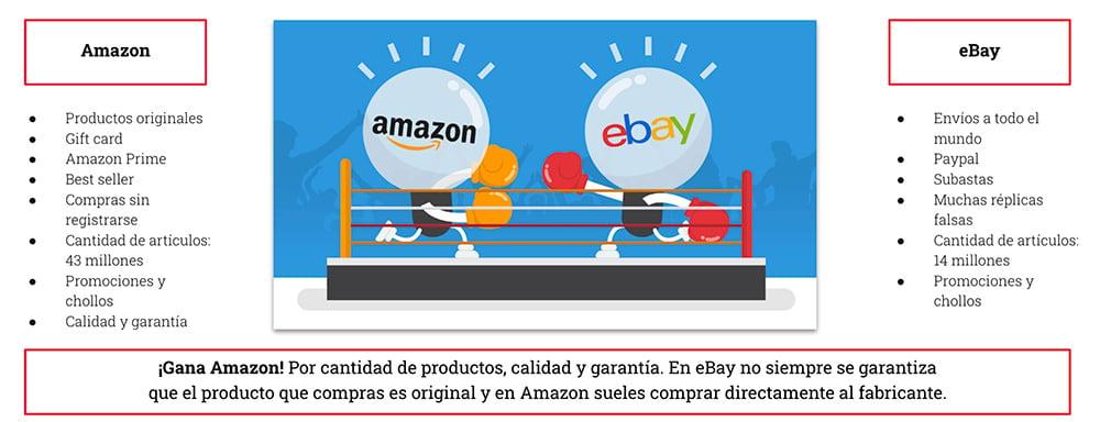 casos de exito de commerce Amazon vs eBay