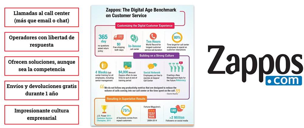 casos de exito de commerce Zappos