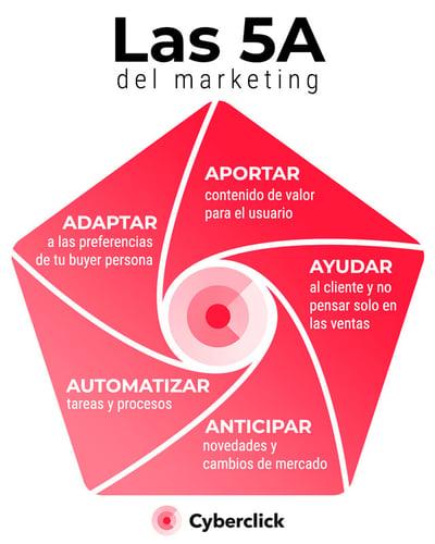 las-5a-marketing-1
