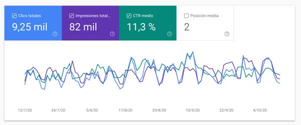 posicionamiento-seo-google-search-console-ctr