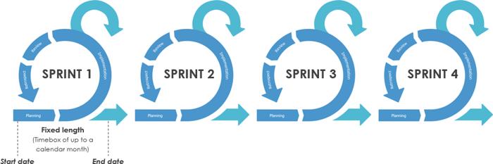 sprints-in-scrum