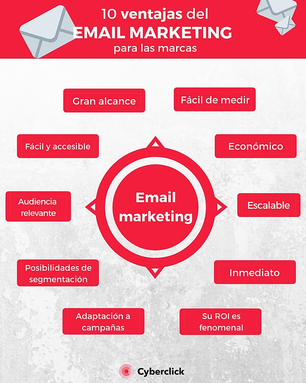 10 ventajas del email marketing