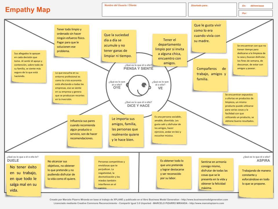 Mapa de Empatia - Buyer Persona