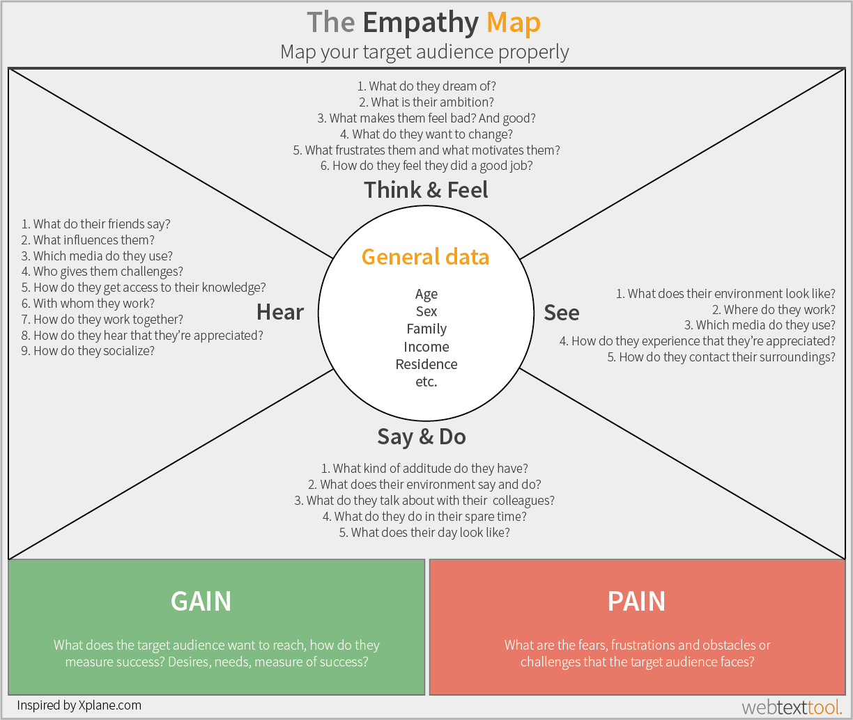 The Emphathy map