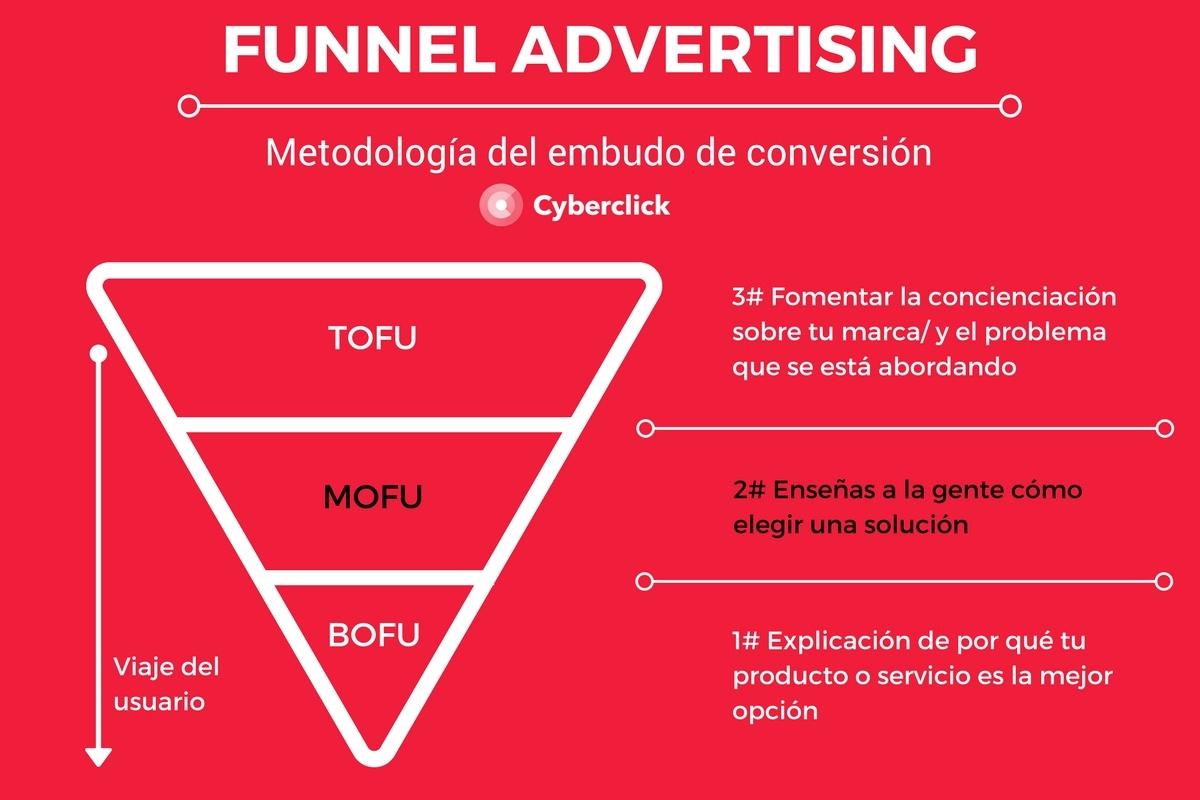 Fase Mofu - Metodologia Funnel Advertising