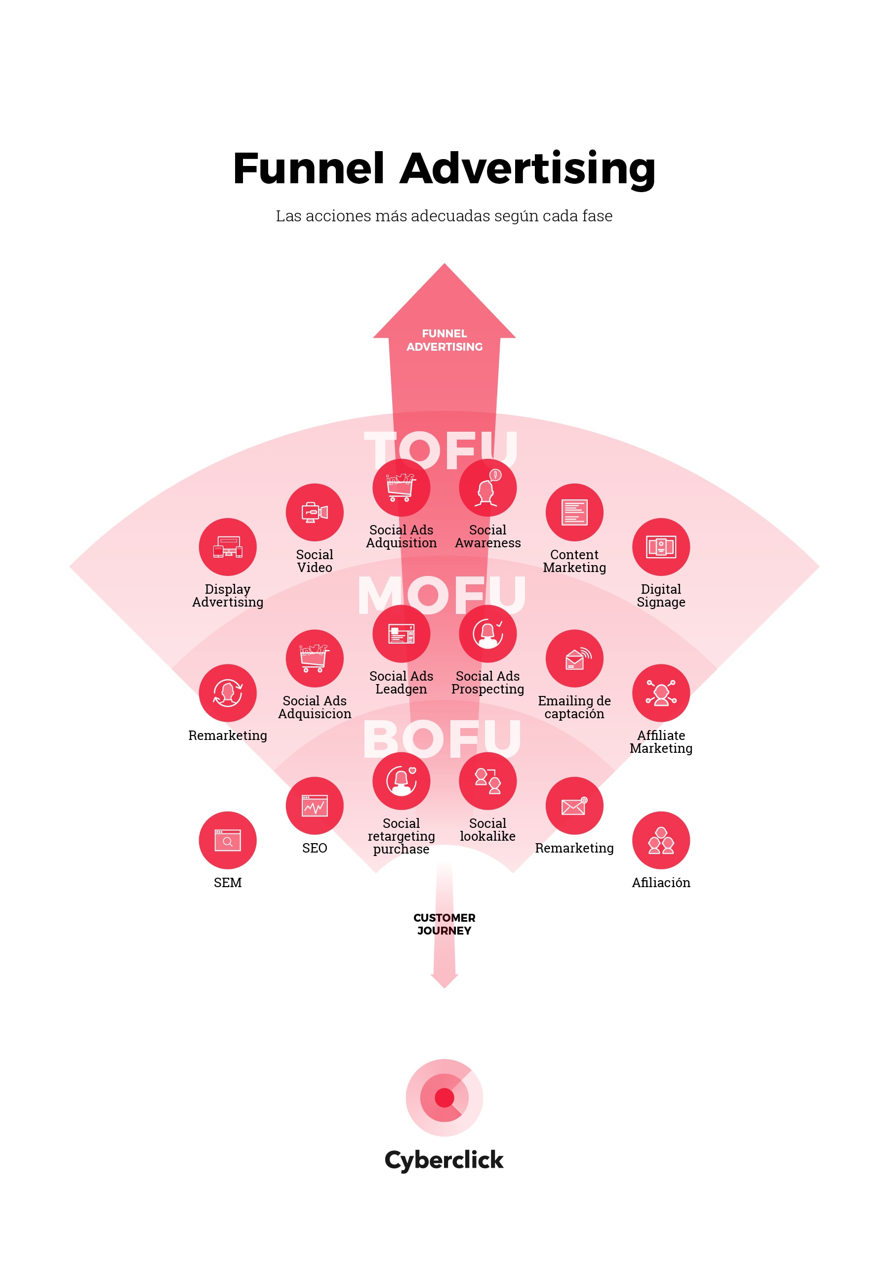 Funnel advertising Infographic - Cyberclick