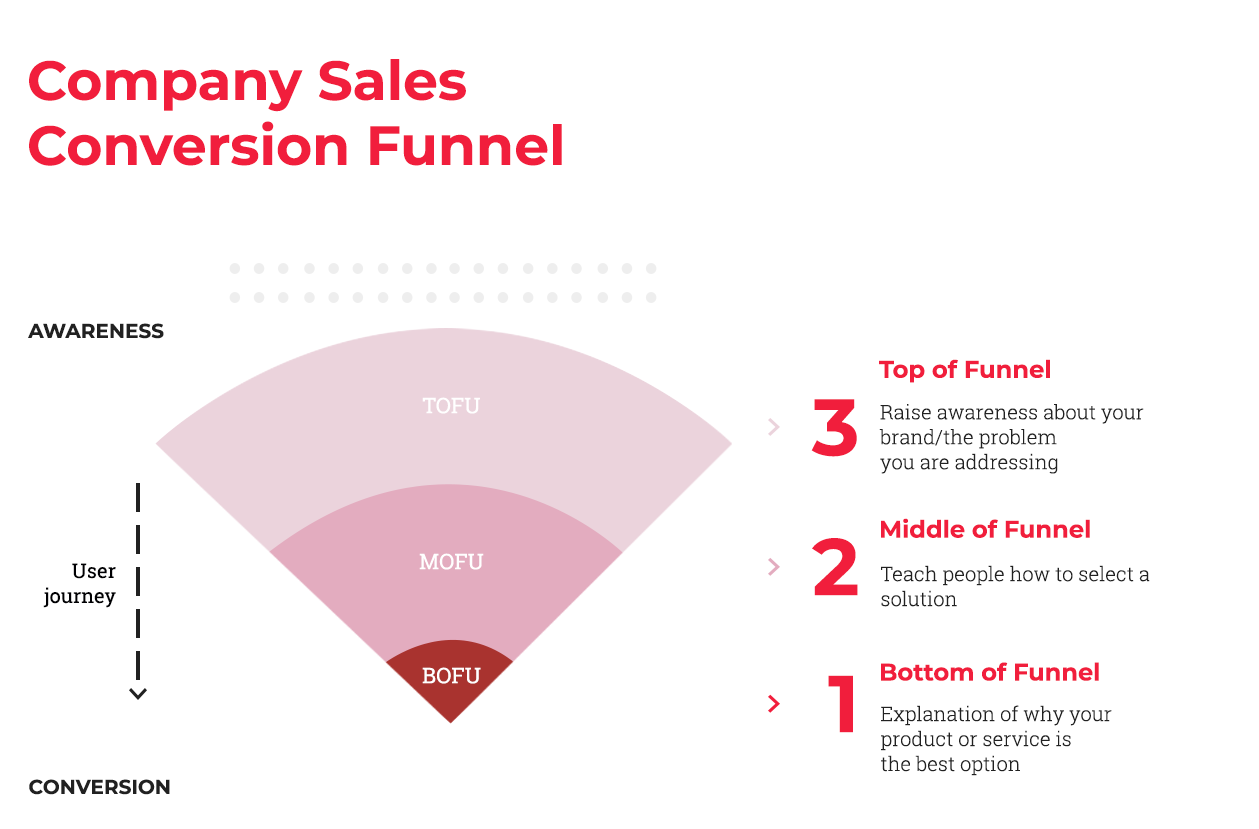 Company Sales Conversion Funnel