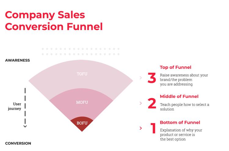 Company Sales Conversion Funnel