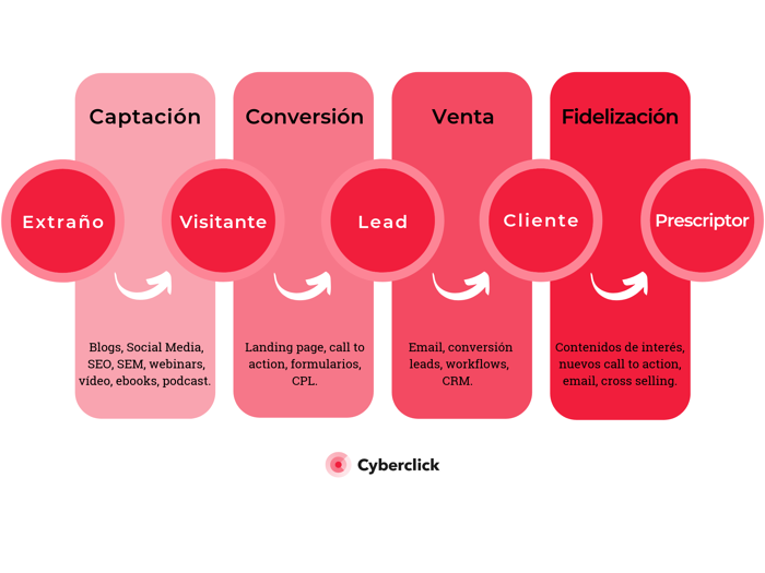 Inbound Marketing - Funnel de contenidos
