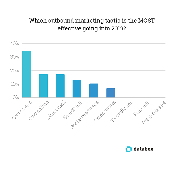 Most-Effective-Outbound-Marketing-Tactics