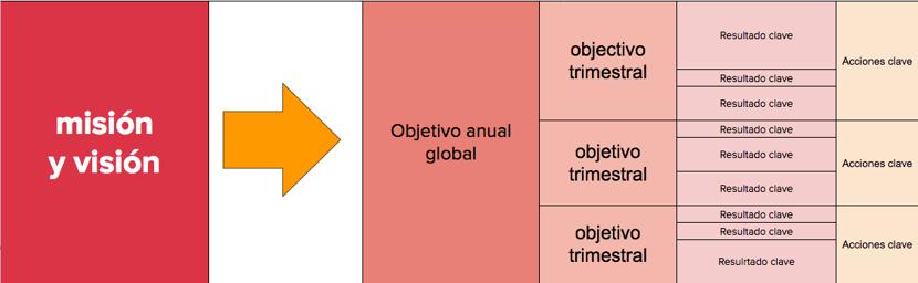 que es la metodologia OKR y como aplicarla