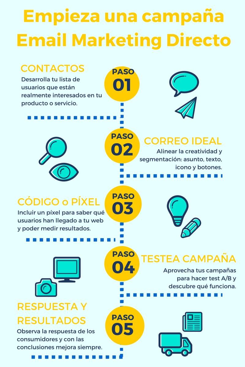 Empieza_tu_campana_de_Email_Marketing_Directo.png
