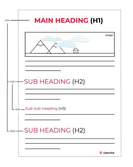 Estructura contenidos SEO