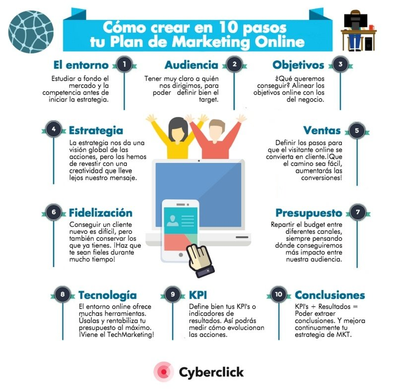 Infografia Plan de Marketing Online en 10 pasos