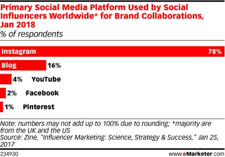 Instagram influencers - Marketing