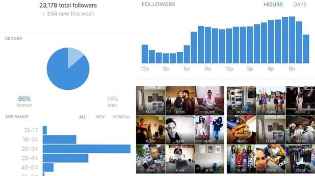 Instagram para empresas y los nuevos perfiles corporativos - Estadísticas