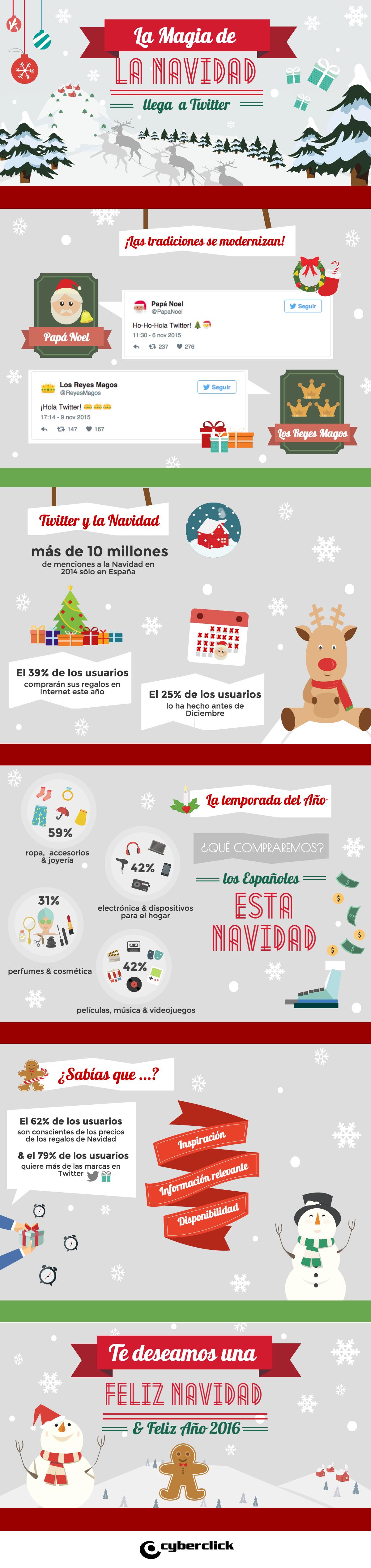 La magia de la Navidad llega a Twitter Descubre con esta infografía qué se compra online