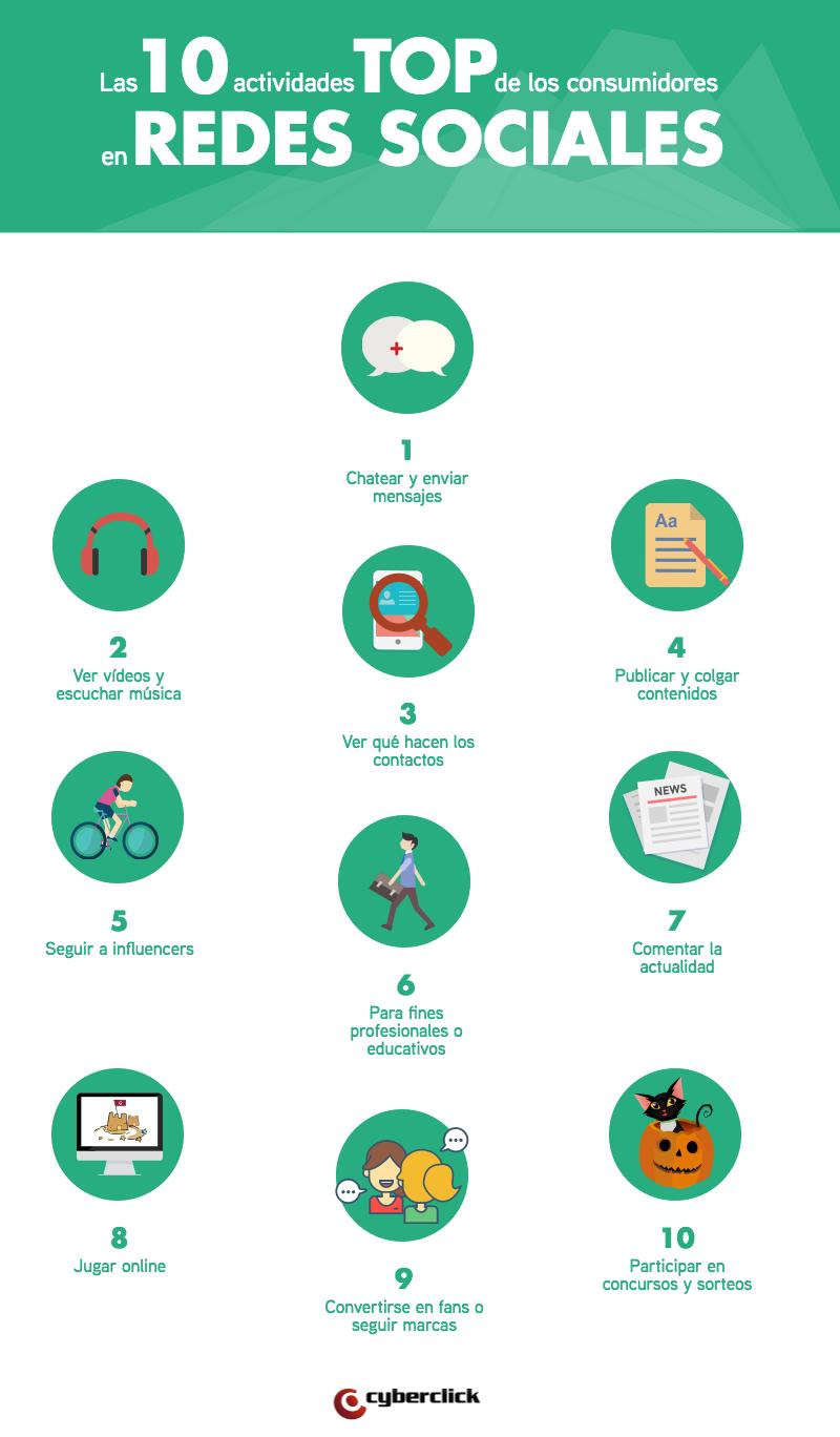 Las_10_actividades_top_de_los_consumidores_en_las_redes_sociales.png