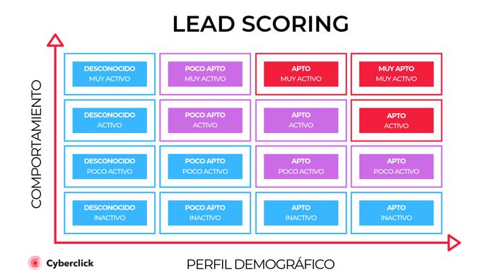 Segmentacion en email marketing como te ayuda a generar mas ventas y fidelizar  Lead scoring