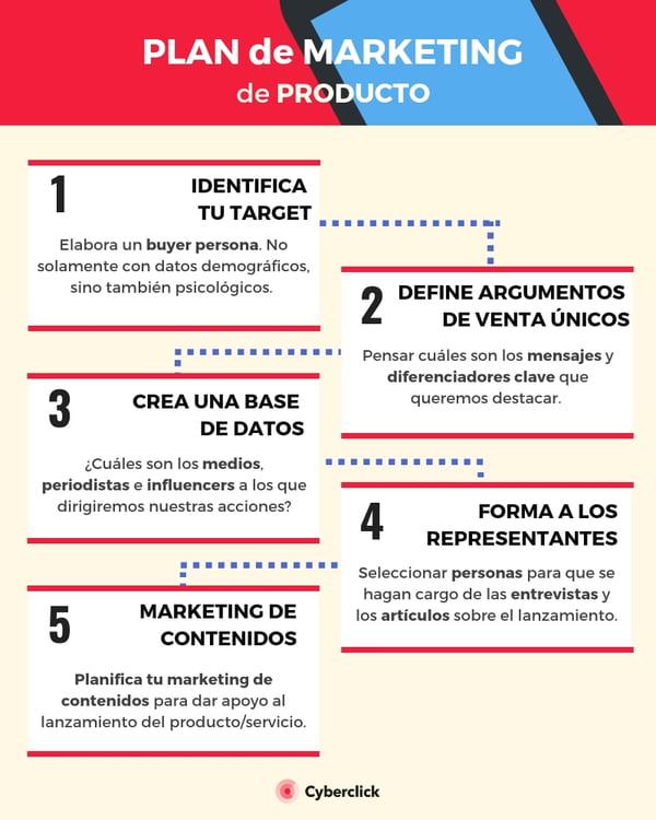 Plan de marketing los 5 pasos