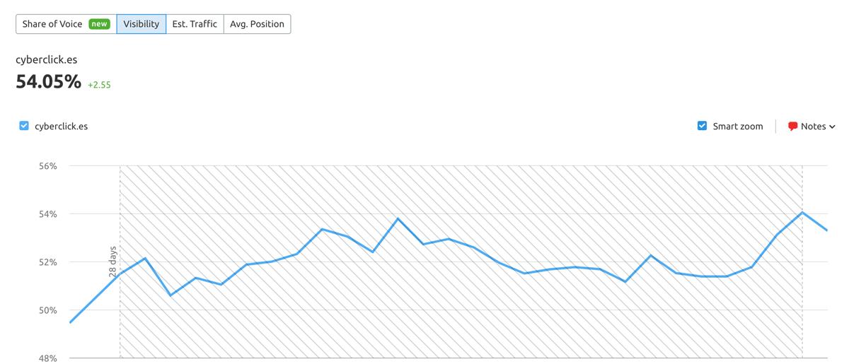 Position-tracking-Semrush-Posicionar-mi-web-en-Google-Posicion-1