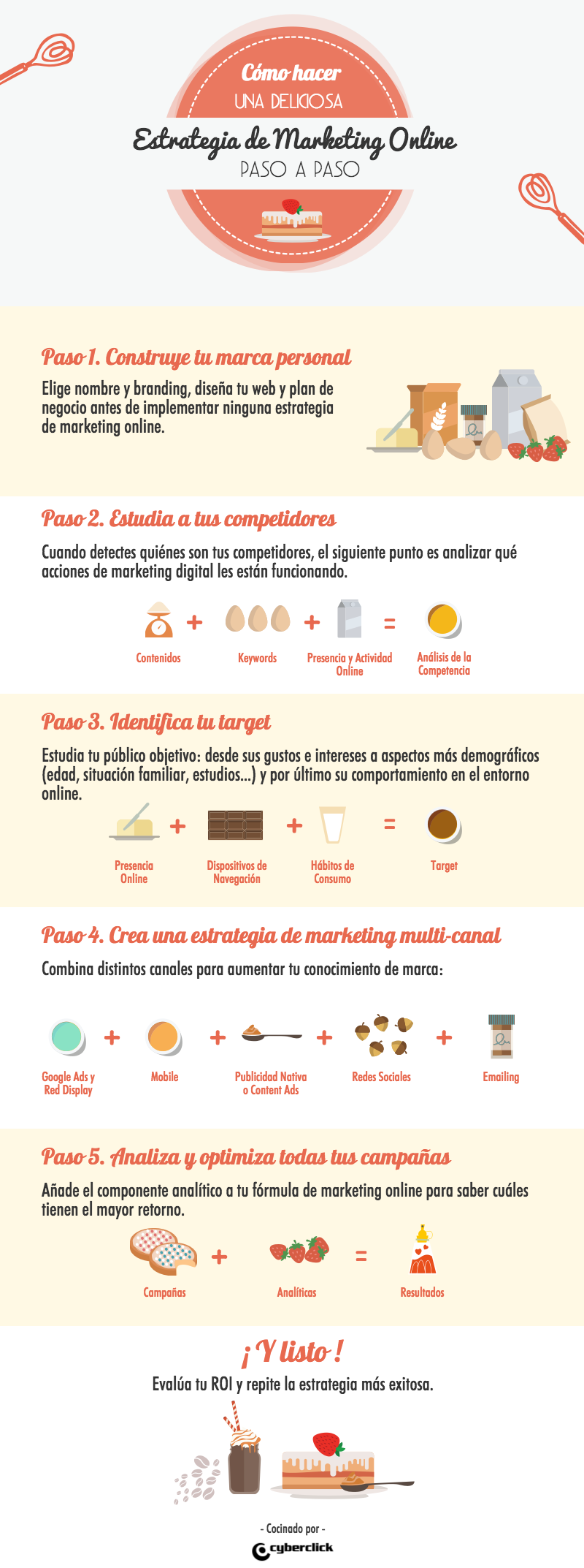 La mejor receta para una estrategia de marketing online exitosa