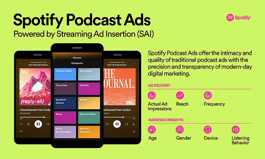 Spotify Podcast Ads Anuncios