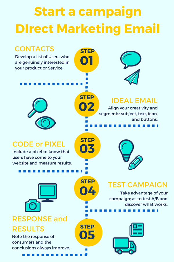 Direct marketing campaign means integrated examples successful 10.