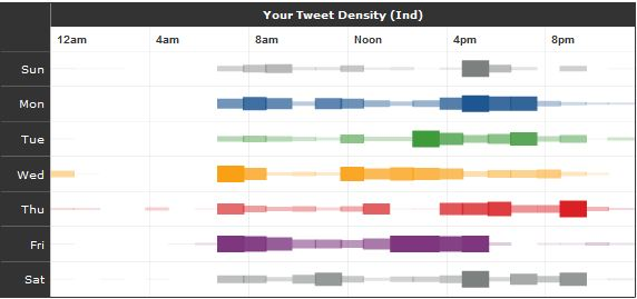 Tweetstats_-_Herramientas_para_medir_tus_KPIs_en_Twitter.jpg