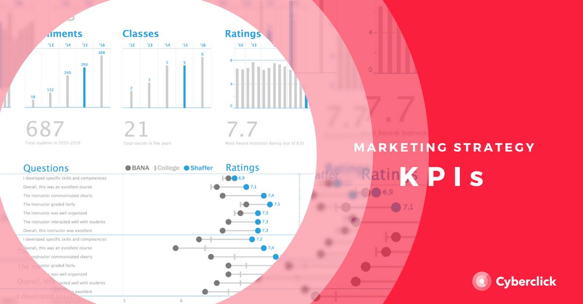 KPI trong chiến lược tiếp thị của bạn là gì
