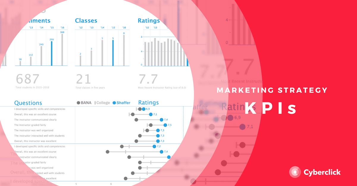 What is a KPI in your marketing strategy