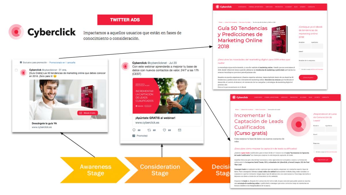 3 casos practicos de Social Ads y Google Ads en inbound marketing 3