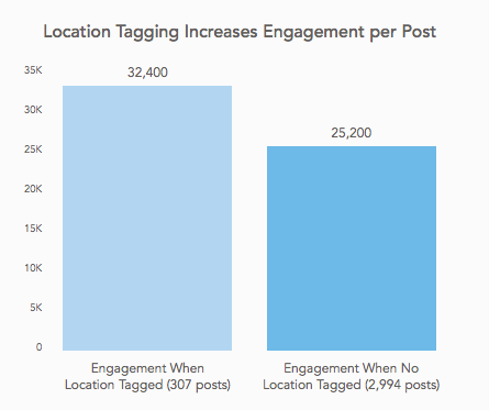 5 datos clave para tu publicidad en Instagram