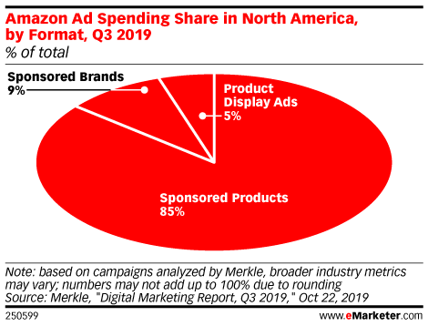 Amazon Advertising eMarketer