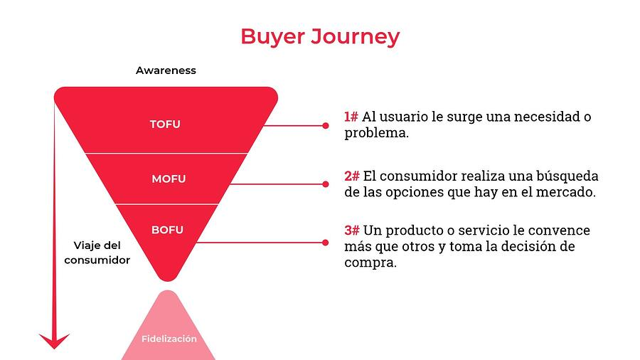 Buyer Journey-1
