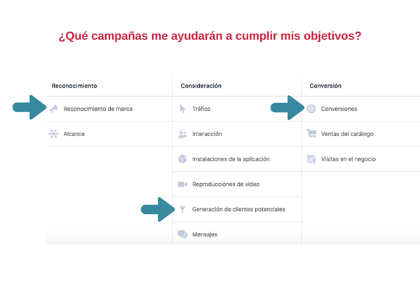 Facebook Ads: 5 pasos para definir tu estrategia de publicidad en facebook