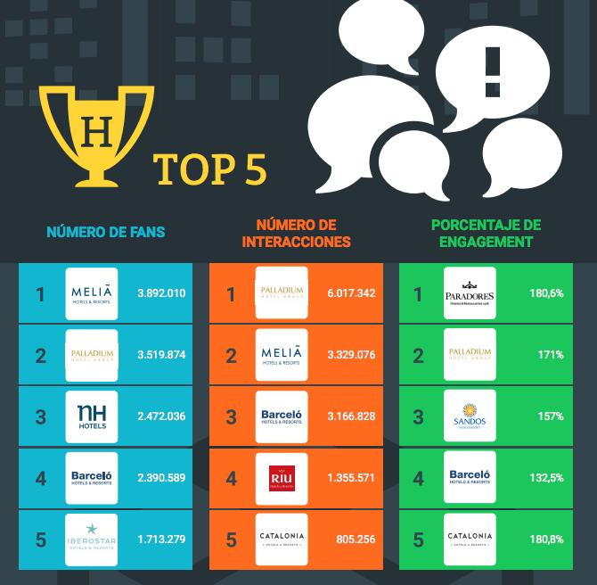 Las cadenas hoteleras españolas con más seguidores en redes sociales