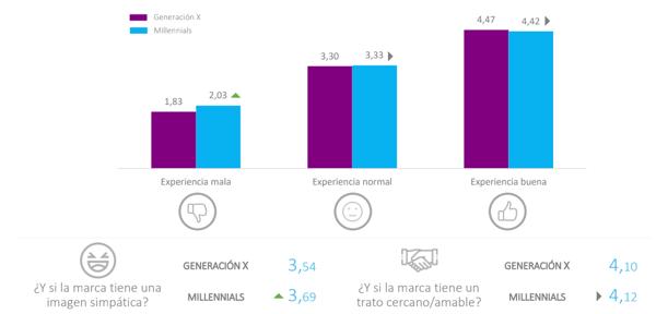generacion x vs millennials