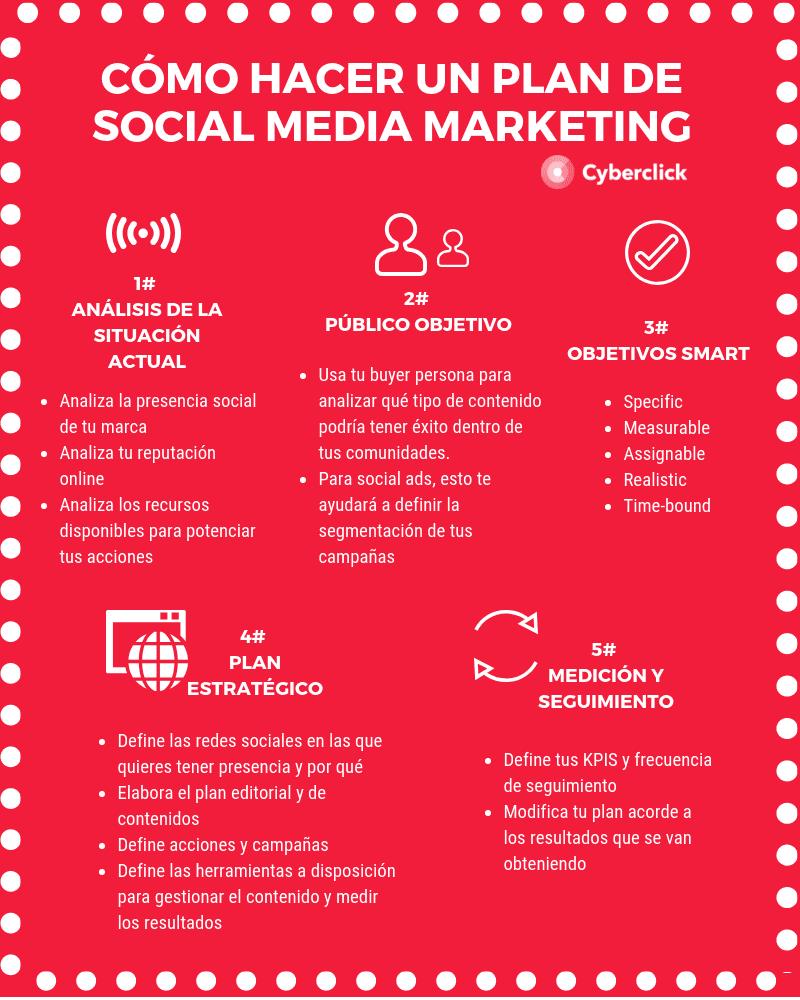 Cómo hacer un plan de social media marketing