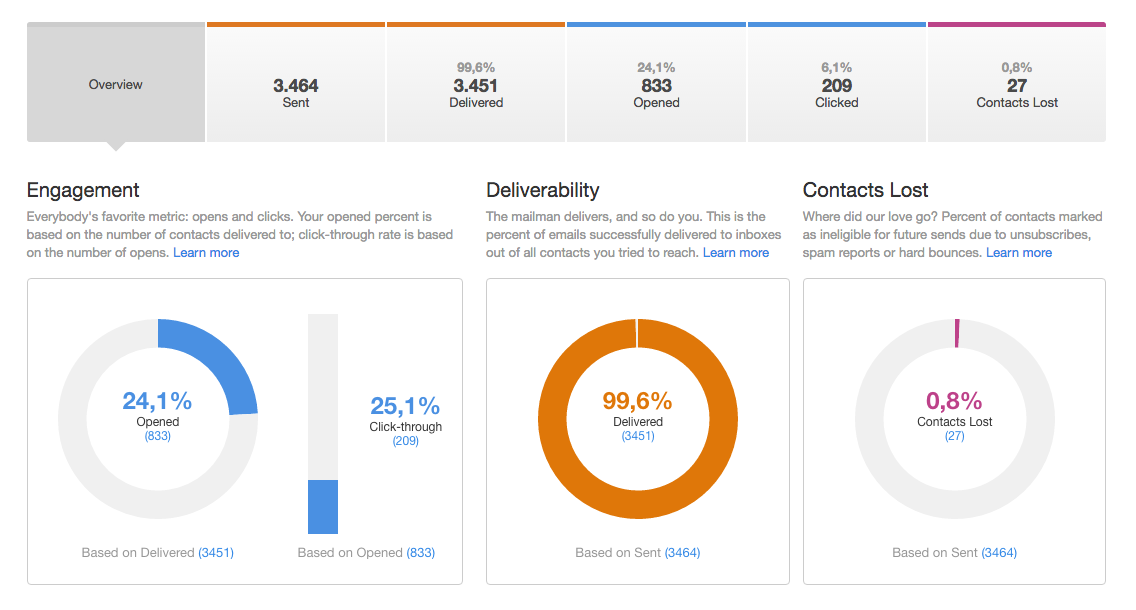 Como mejorar tus campañas de email marketing con a b testing 2.png