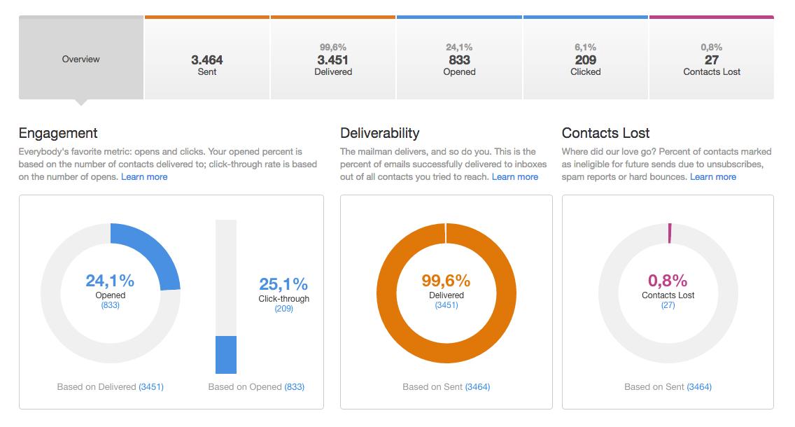 Como mejorar tus campanas de email marketing con a b testing